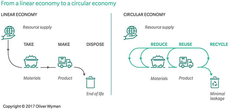 Circular economics could add sustainable billions to Dutch economy